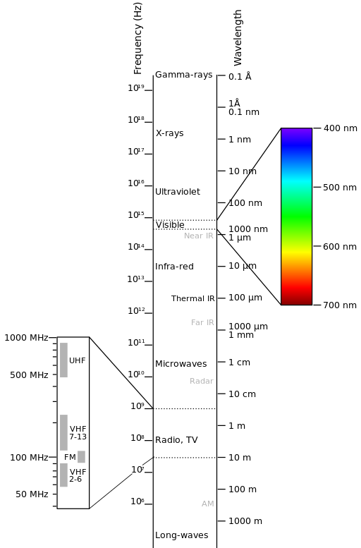 _images/Electromagnetic-Spectrum.png